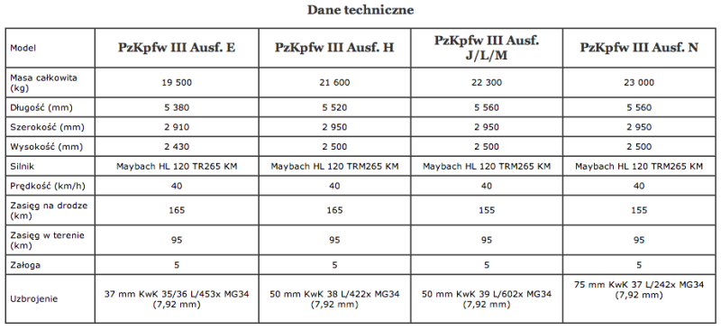 Panzer III dane techniczne
